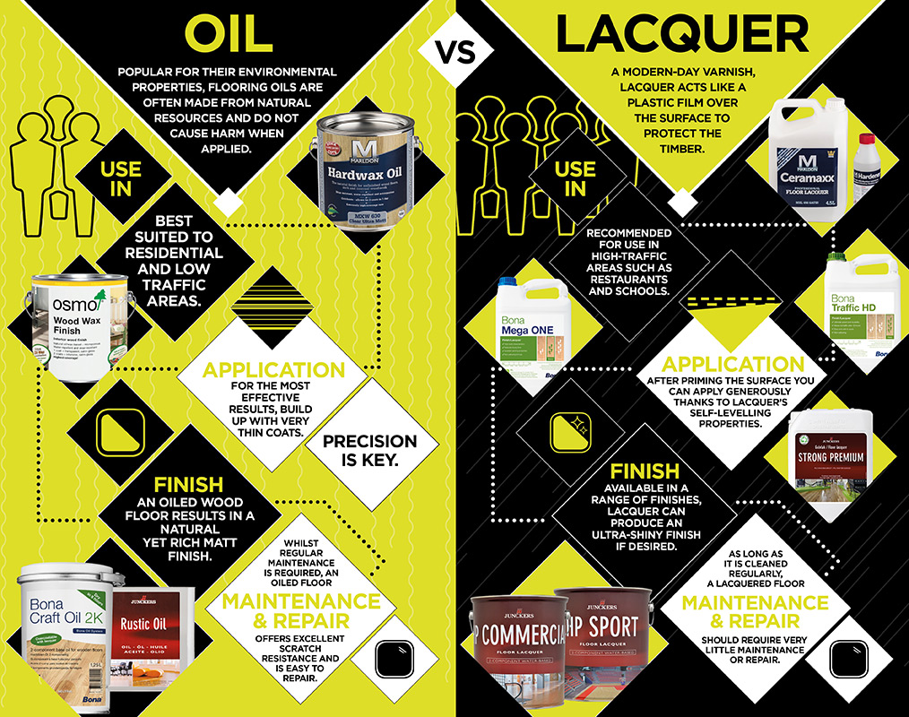 Havwoods Accessories present the pros and cons of using Oil vs Lacquer.